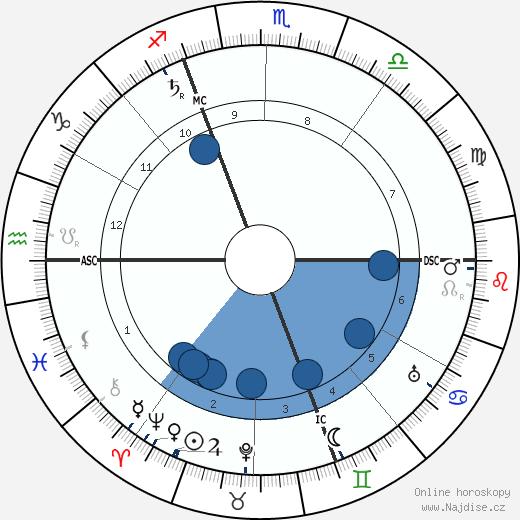Marguerite Steinheil wikipedie, horoscope, astrology, instagram