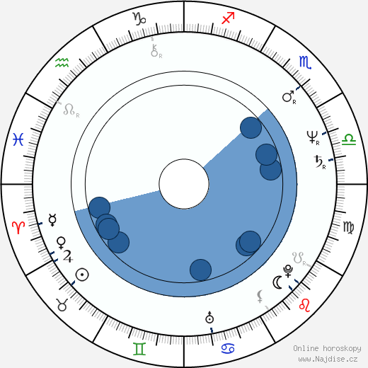 Mari Nacuki wikipedie, horoscope, astrology, instagram