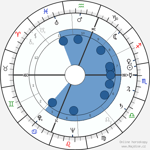 María Casares wikipedie, horoscope, astrology, instagram