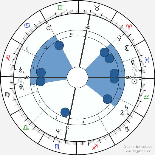 Maria Eagle wikipedie, horoscope, astrology, instagram