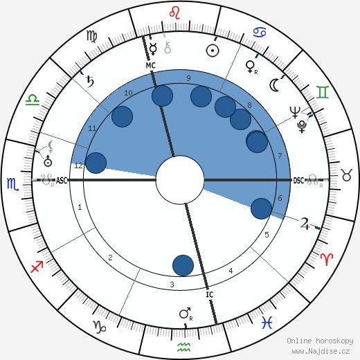 Maria Falconetti wikipedie, horoscope, astrology, instagram