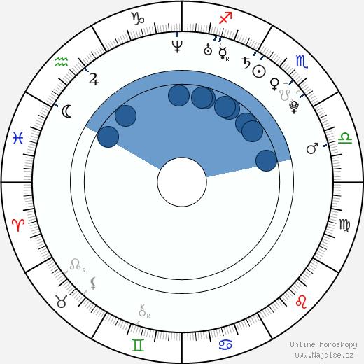 María Fernanda Malo wikipedie, horoscope, astrology, instagram
