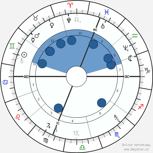 Maria Fortuny wikipedie, horoscope, astrology, instagram