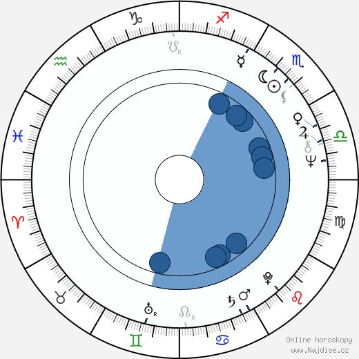 Maria Grazia Pagano wikipedie, horoscope, astrology, instagram