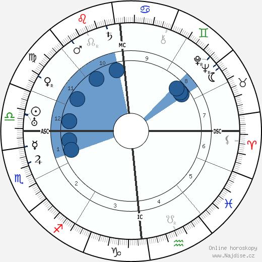 Maria Jeritza wikipedie, horoscope, astrology, instagram