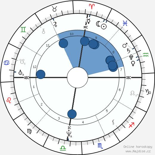 Maria La Laurie wikipedie, horoscope, astrology, instagram