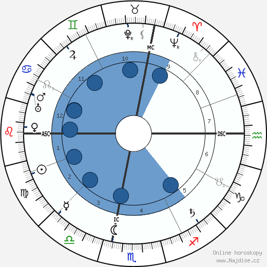 Maria Montessori wikipedie, horoscope, astrology, instagram