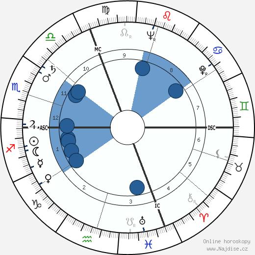 Maria Perego wikipedie, horoscope, astrology, instagram