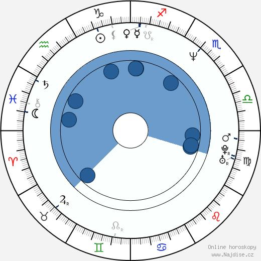 Maria Pitillo wikipedie, horoscope, astrology, instagram