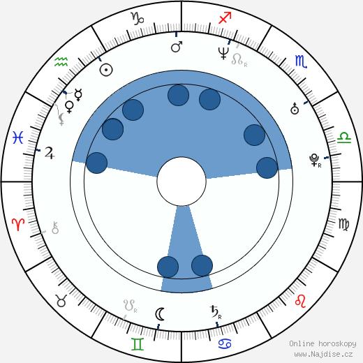 Maria Procházková wikipedie, horoscope, astrology, instagram
