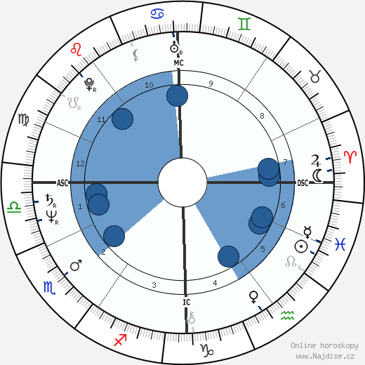 Maria Schneider wikipedie, horoscope, astrology, instagram