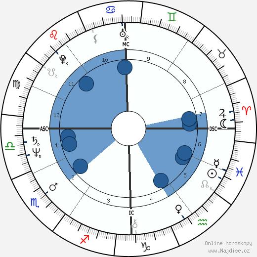 Maria Schneider wikipedie, horoscope, astrology, instagram