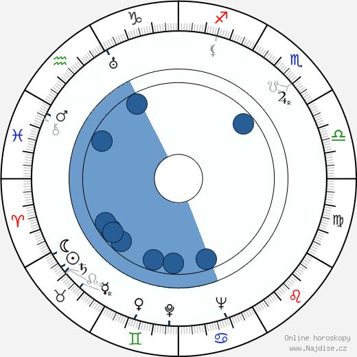 Maria Tauberová wikipedie, horoscope, astrology, instagram
