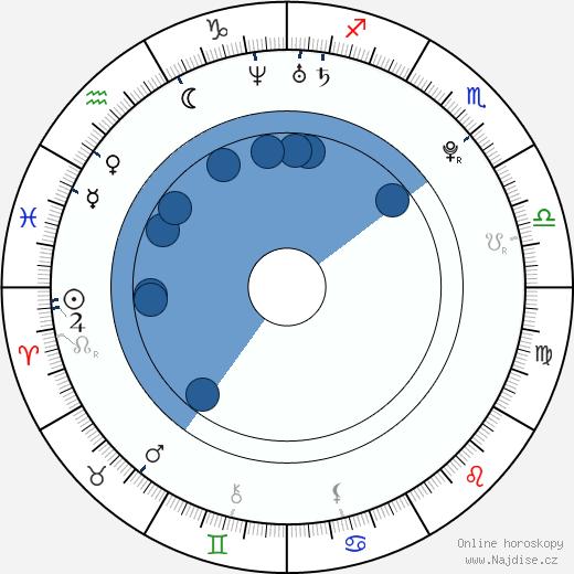María Valverde wikipedie, horoscope, astrology, instagram