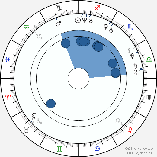 Marian Dragulescu wikipedie, horoscope, astrology, instagram