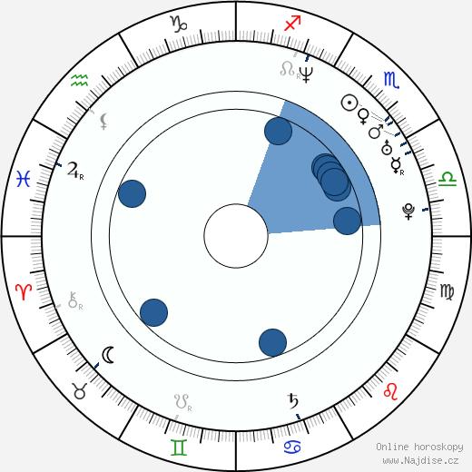 Marián Miezga wikipedie, horoscope, astrology, instagram