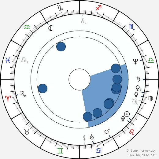 Marián Zednikovič wikipedie, horoscope, astrology, instagram
