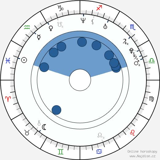 Marián Žingor wikipedie, horoscope, astrology, instagram