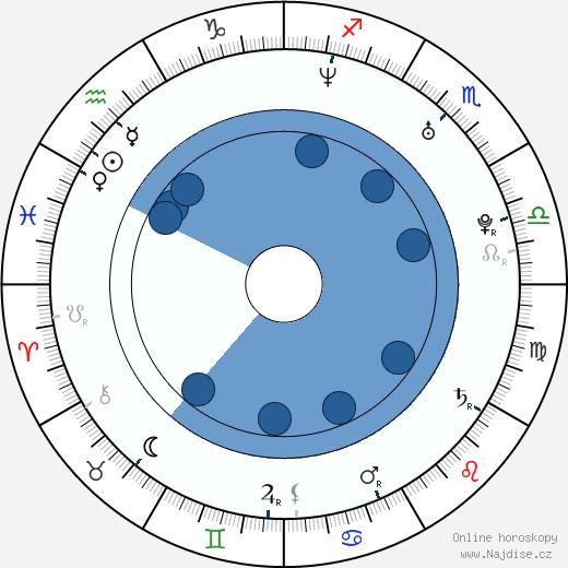 Mariana Čengelová-Solčanská wikipedie, horoscope, astrology, instagram