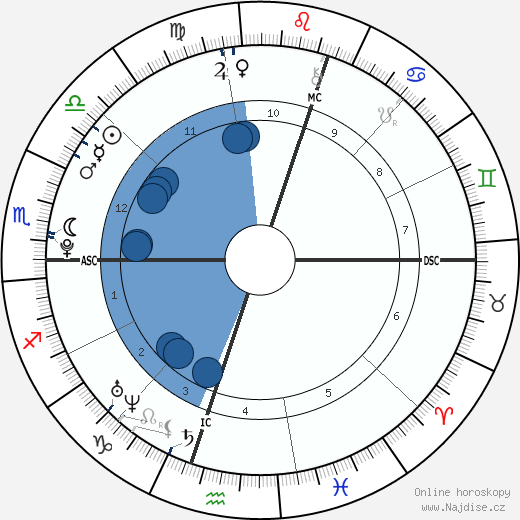 Mariana Espósito wikipedie, horoscope, astrology, instagram