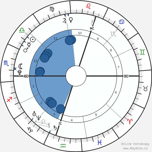 Mariana Espósito wikipedie, horoscope, astrology, instagram