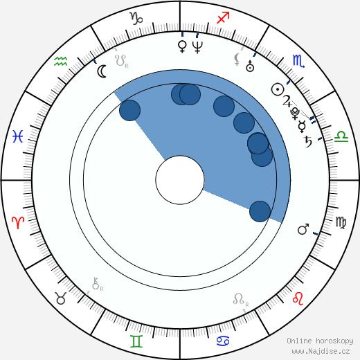 Mariangela Demurtas wikipedie, horoscope, astrology, instagram