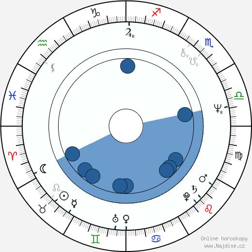 Mariann Aalda wikipedie, horoscope, astrology, instagram