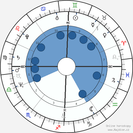 Marianne Bachmaier wikipedie, horoscope, astrology, instagram