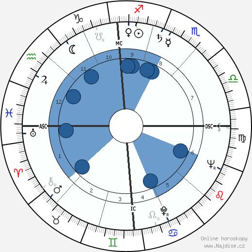 Marianne Calderara wikipedie, horoscope, astrology, instagram