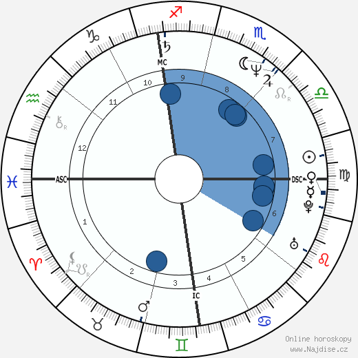Mariano Aprile wikipedie, horoscope, astrology, instagram