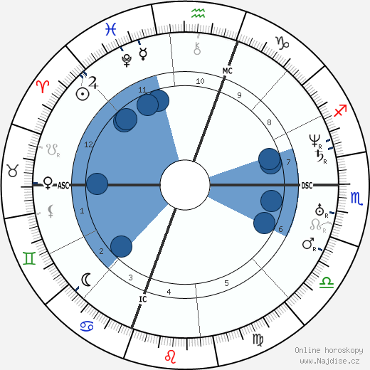 Mariano Jose de Larra wikipedie, horoscope, astrology, instagram