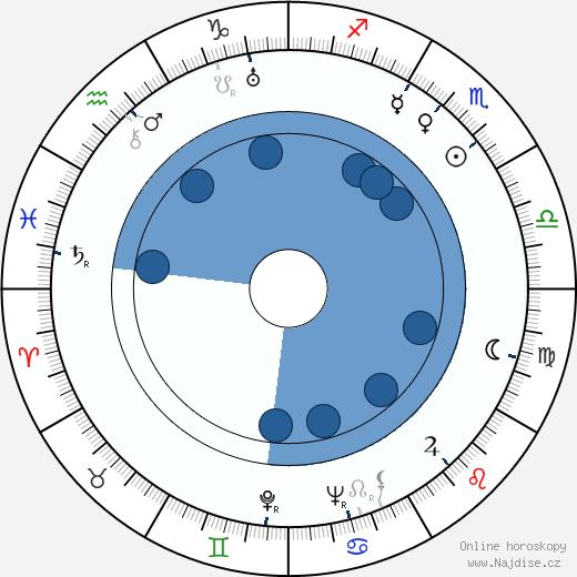 Marie Burešová wikipedie, horoscope, astrology, instagram