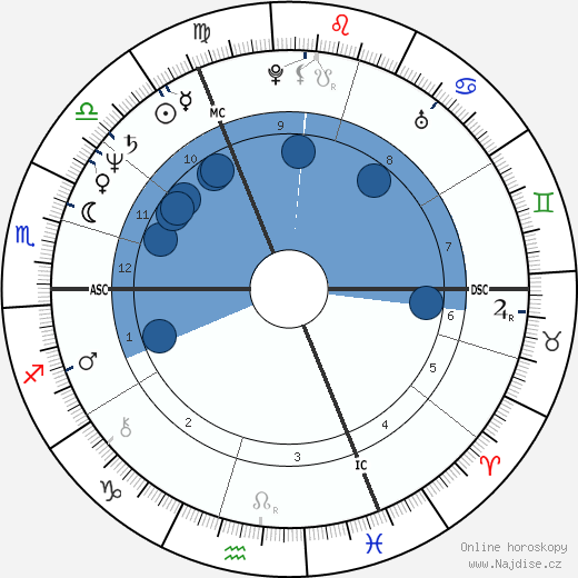 Marie Christine Blandin wikipedie, horoscope, astrology, instagram
