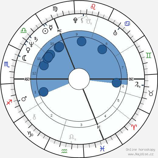 Marie Christine Blandin wikipedie, horoscope, astrology, instagram