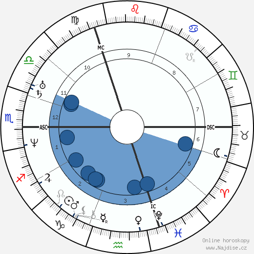 Marie d'Agoult wikipedie, horoscope, astrology, instagram