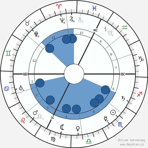 Marie Dressler wikipedie, horoscope, astrology, instagram