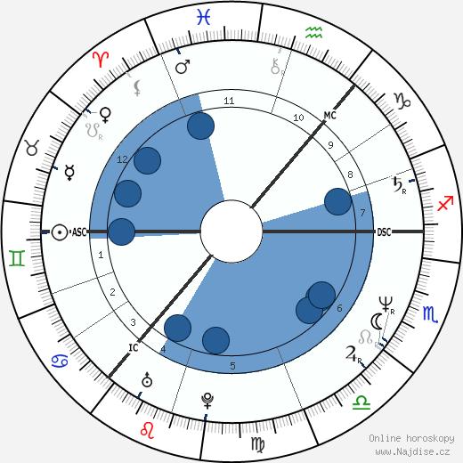 Marie Fredriksson wikipedie, horoscope, astrology, instagram