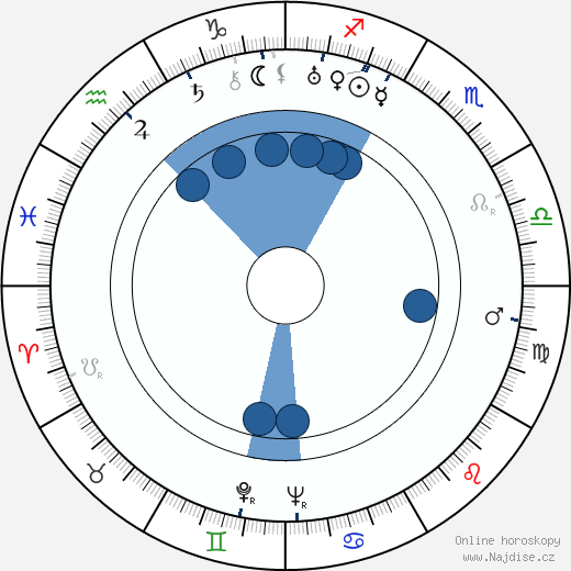 Marie-Hélène Dasté wikipedie, horoscope, astrology, instagram