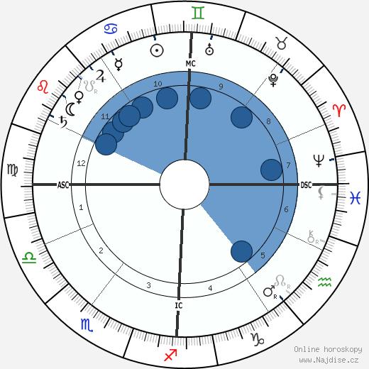 Marie-Jean-Lucien Lacaze wikipedie, horoscope, astrology, instagram