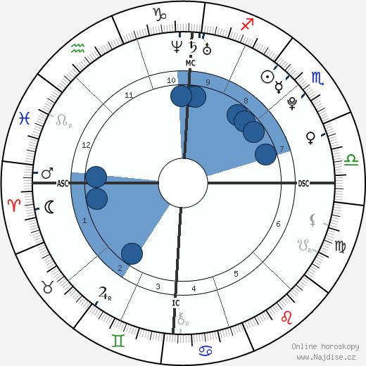 Marie-Laure Brunet wikipedie, horoscope, astrology, instagram