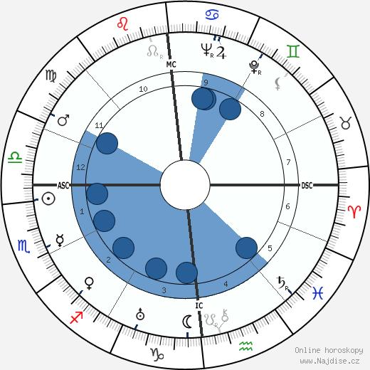 Marie-Louise von Motesiczky wikipedie, horoscope, astrology, instagram