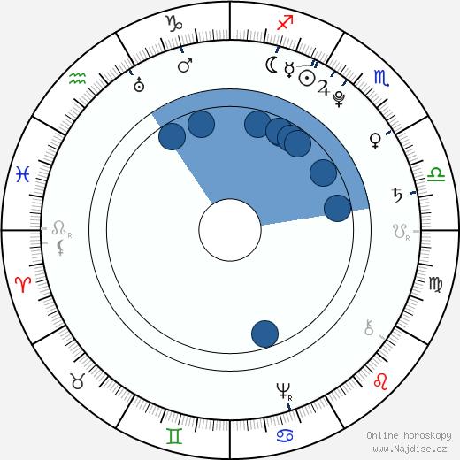 Marie Ludovika Španělská wikipedie, horoscope, astrology, instagram