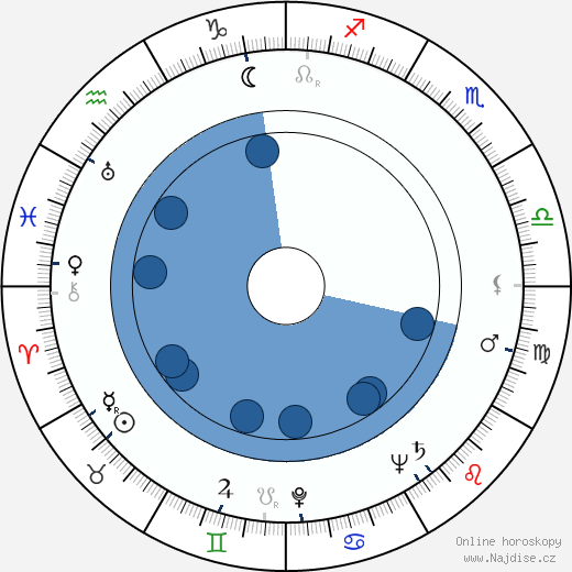 Marie Motlová wikipedie, horoscope, astrology, instagram