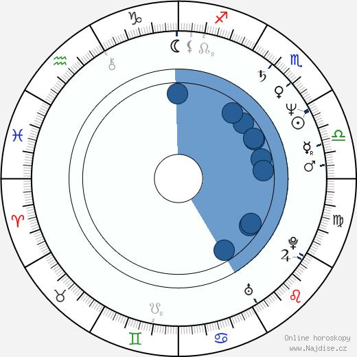 Marie Pojkarová wikipedie, horoscope, astrology, instagram