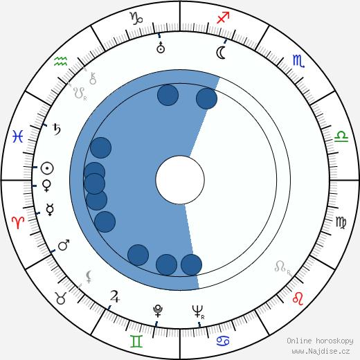Marie Popelková wikipedie, horoscope, astrology, instagram