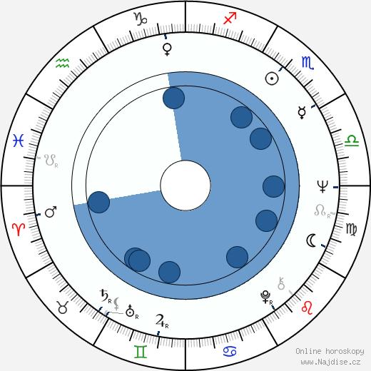 Marie Rottrová wikipedie, horoscope, astrology, instagram