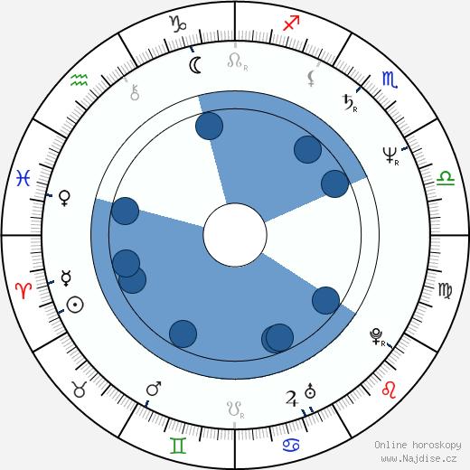Marie Šandová wikipedie, horoscope, astrology, instagram