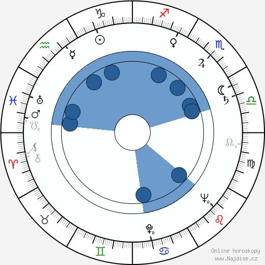 Marie Štrosová-Steinerová wikipedie, horoscope, astrology, instagram