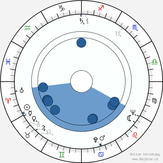 Marie Tomášová wikipedie, horoscope, astrology, instagram