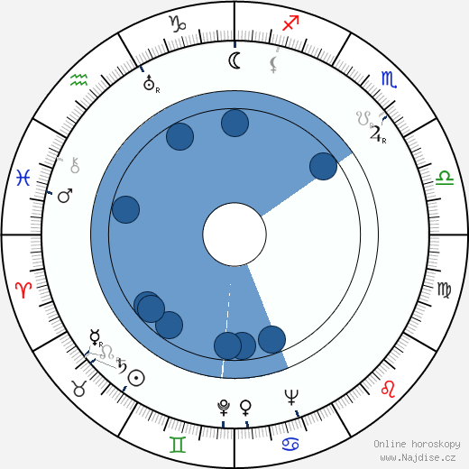 Marie Vášová wikipedie, horoscope, astrology, instagram